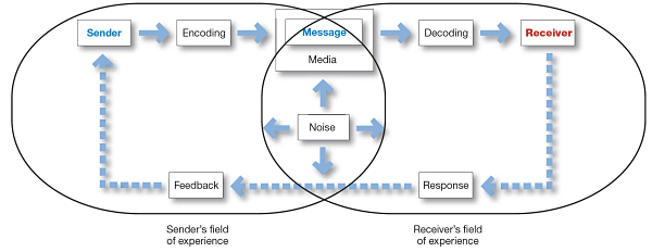 Integrated Marketing Communication process