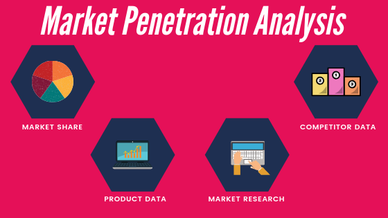 Different insights that must be looked into for Market Penetration Analysis