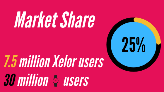 Graphic to illustrate the difference between market penetration and market share